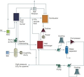 NET Power's CO2 cycle: the breakthrough that CCS needs - Modern
