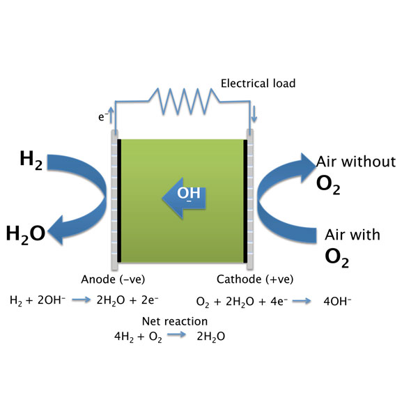 Alkali fuel cells: are the wilderness years at an end