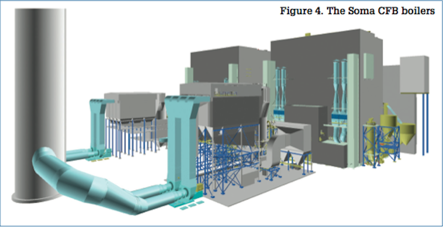 Figure 4. The Soma CFB boilers - Image - Modern Power Systems