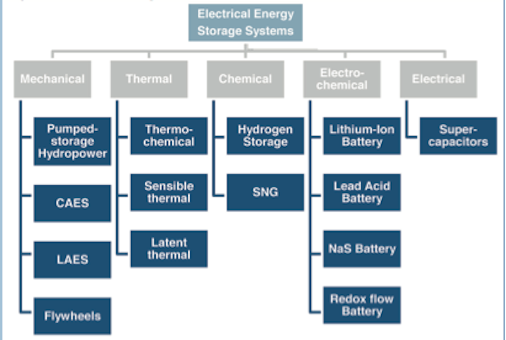 Categorisation of storage technologies  From WEC, E-storage