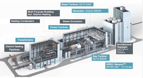 fortuna plant layout (source siemens) image modern power systemsfortuna plant layout (source siemens)