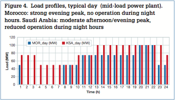 load profiles typical day midload power plant morocco strong evening peak no operation during night hours saudi arabia moderate