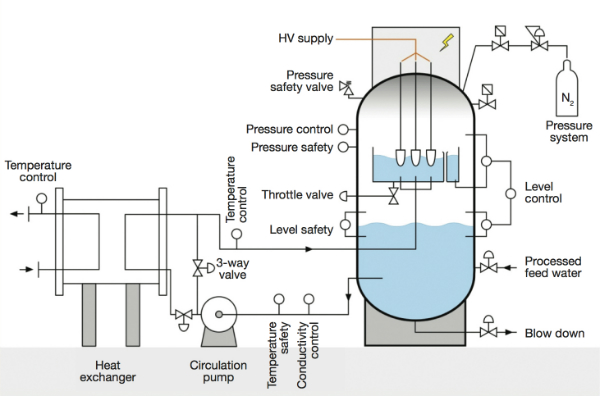 PARAT electrode boiler schematic - Image - Modern Power Systems