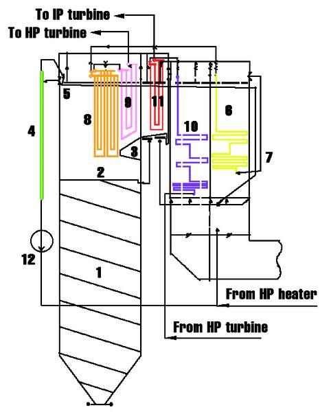 Supercritical Boiler Flow Diagram - Wiring Diagram For Light Switch •