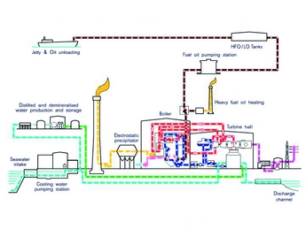 3 image modern power systems rh modernpowersystems com Natural Gas Power Plant oil power station diagram