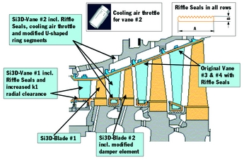 Gas turbine modernisation: looking at the options